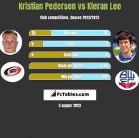 Kristian Pedersen vs Kieran Lee h2h player stats