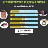 Kristian Pedersen vs Kyle McFadzean h2h player stats