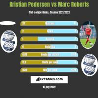 Kristian Pedersen vs Marc Roberts h2h player stats