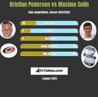 Kristian Pedersen vs Maxime Colin h2h player stats