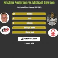 Kristian Pedersen vs Michael Dawson h2h player stats