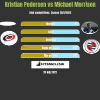 Kristian Pedersen vs Michael Morrison h2h player stats
