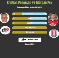 Kristian Pedersen vs Morgan Fox h2h player stats