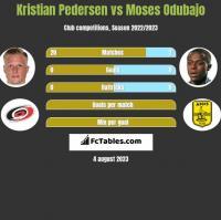 Kristian Pedersen vs Moses Odubajo h2h player stats