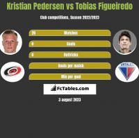 Kristian Pedersen vs Tobias Figueiredo h2h player stats
