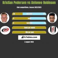 Kristian Pedersen vs Antonee Robinson h2h player stats