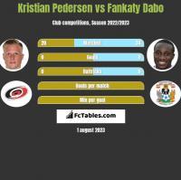 Kristian Pedersen vs Fankaty Dabo h2h player stats