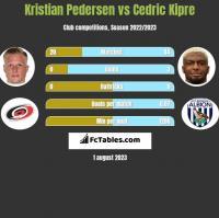 Kristian Pedersen vs Cedric Kipre h2h player stats