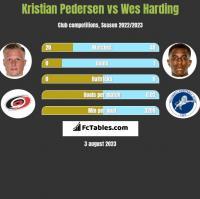 Kristian Pedersen vs Wes Harding h2h player stats