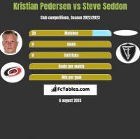 Kristian Pedersen vs Steve Seddon h2h player stats