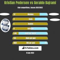 Kristian Pedersen vs Geraldo Bajrami h2h player stats