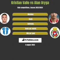 Kristian Vallo vs Alan Uryga h2h player stats