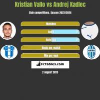 Kristian Vallo vs Andrej Kadlec h2h player stats