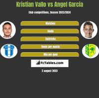 Kristian Vallo vs Angel Garcia h2h player stats