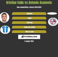 Kristian Vallo vs Antonio Asanovic h2h player stats