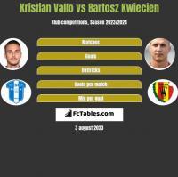 Kristian Vallo vs Bartosz Kwiecień h2h player stats