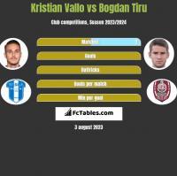 Kristian Vallo vs Bogdan Tiru h2h player stats