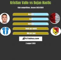 Kristian Vallo vs Bojan Nastic h2h player stats