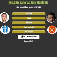 Kristian Vallo vs Emir Halilovic h2h player stats
