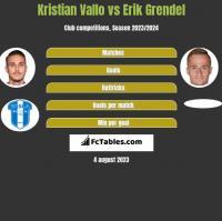Kristian Vallo vs Erik Grendel h2h player stats