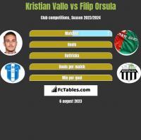 Kristian Vallo vs Filip Orsula h2h player stats