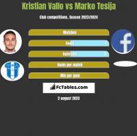 Kristian Vallo vs Marko Tesija h2h player stats