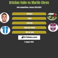 Kristian Vallo vs Martin Chren h2h player stats