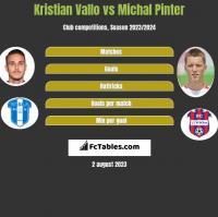 Kristian Vallo vs Michal Pinter h2h player stats