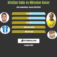 Kristian Vallo vs Miroslav Kacer h2h player stats