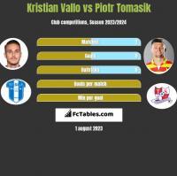 Kristian Vallo vs Piotr Tomasik h2h player stats