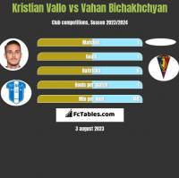 Kristian Vallo vs Vahan Bichakhchyan h2h player stats