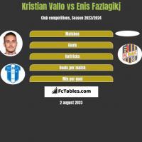 Kristian Vallo vs Enis Fazlagikj h2h player stats