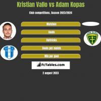 Kristian Vallo vs Adam Kopas h2h player stats