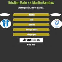 Kristian Vallo vs Martin Gambos h2h player stats