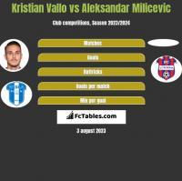 Kristian Vallo vs Aleksandar Milicevic h2h player stats