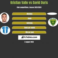Kristian Vallo vs David Duris h2h player stats