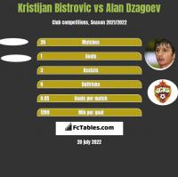 Kristijan Bistrovic vs Alan Dzagoev h2h player stats