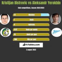 Kristijan Bistrovic vs Aleksandr Yerokhin h2h player stats