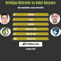 Kristijan Bistrovic vs Daler Kuzyaev h2h player stats