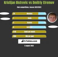 Kristijan Bistrovic vs Dmitriy Efremov h2h player stats