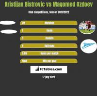 Kristijan Bistrovic vs Magomed Ozdoev h2h player stats