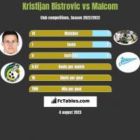 Kristijan Bistrovic vs Malcom h2h player stats