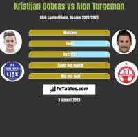 Kristijan Dobras vs Alon Turgeman h2h player stats