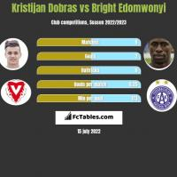 Kristijan Dobras vs Bright Edomwonyi h2h player stats