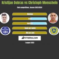 Kristijan Dobras vs Christoph Monschein h2h player stats