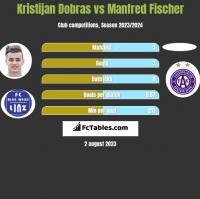 Kristijan Dobras vs Manfred Fischer h2h player stats