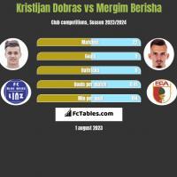 Kristijan Dobras vs Mergim Berisha h2h player stats