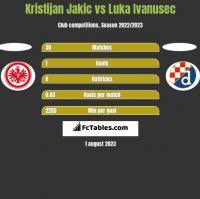Kristijan Jakic vs Luka Ivanusec h2h player stats