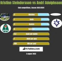 Kristinn Steindorsson vs Andri Adolphsson h2h player stats