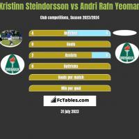 Kristinn Steindorsson vs Andri Rafn Yeoman h2h player stats